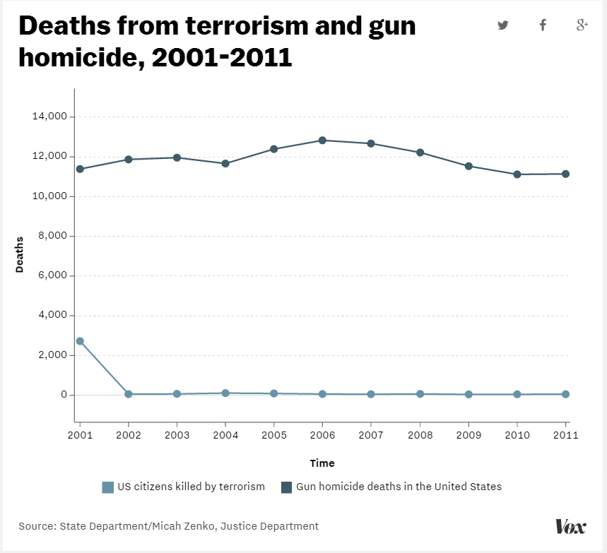 gun homicides v terrorism deaths