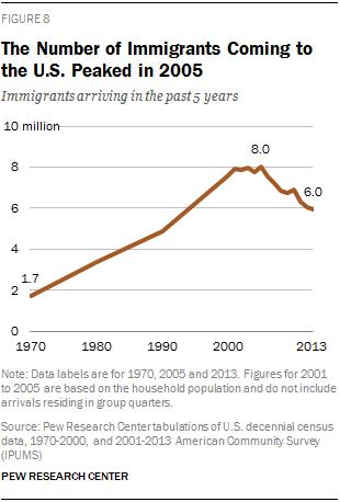 PH_2015-09-28_immigration-through-2065-09